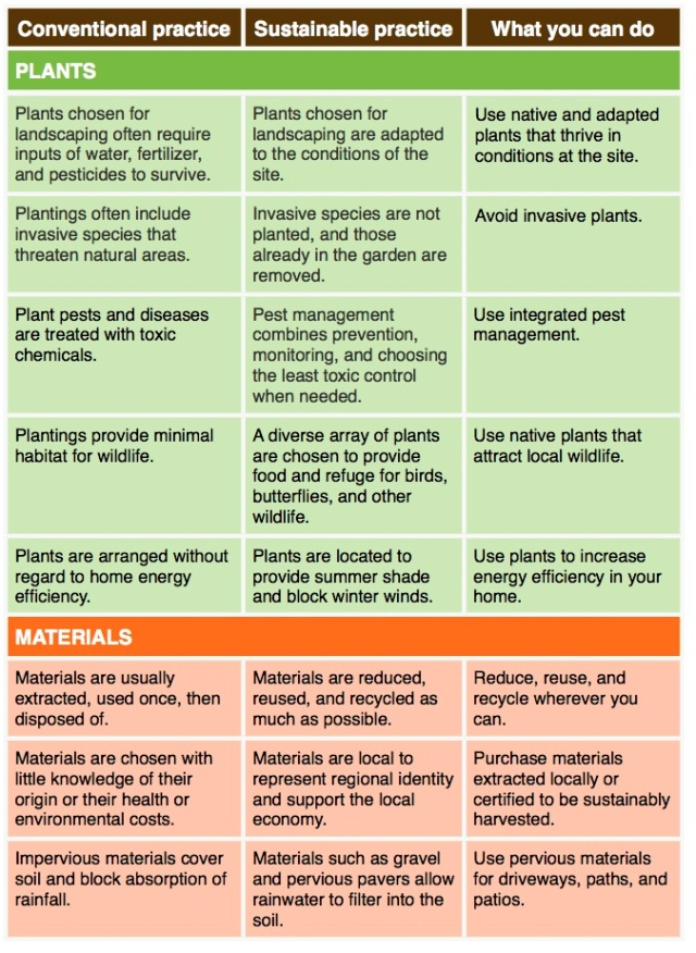 Plants and materials 1