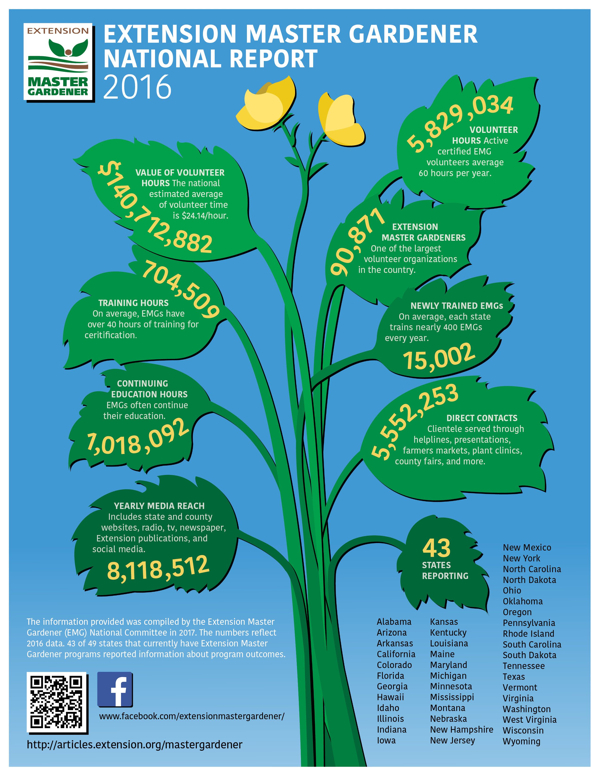 """EXTENSION MASTER GARDENER NATIONAL REPORT - 2016 The information provided was compiled by the Extension Master Gardener (EMG) National Committee in 2017. The numbers reflect 2016 data. 43 of 49 states that currently have Extension Master Gardener programs reported information about program outcomes. VALUE OF VOLUNTEER HOURS: $140,712,882 The national estimated average of volunteer time is $24.14/hour. TRAINING HOURS: 704,509 On average, EMGs have over 40 hours of training for ceritification CONTINUING EDUCATION HOURS: 1,018,092 EMGs often continue their education. YEARLY MEDIA REACH: 8,118,512 Includes state and county websites, radio, tv, newspaper, Extension publications, and social media. VOLUNTEER HOURS: 5,829,034 Active certified EMG volunteers average 60 hours per year. EXTENSION MASTER GARDENERS: 90,871 One of the largest volunteer organizations in the country NEWLY TRAINED EMGs: 15,002 On average, each state trains nearly 400 EMGs every year. DIRECT CONTACTS: 5,552,253 Clientele served through helplines, presentations,farmers markets, plant clinics, county fairs, and more. 43 STATES REPORTING: Alabama Arizona Arkansas California Colorado Florida Georgia Hawaii Idaho Illinois Indiana Iowa Kansas Kentucky Louisiana Maine Maryland Michigan Minnesota Mississippi Montana Nebraska New Hampshire New Jersey New Mexico New York North Carolina North Dakota Ohio Oklahoma Oregon Pennsylvania Rhode Island South Carolina South Dakota Tennessee Texas Vermont Virginia Washington West Virginia Wisconsin Wyoming """